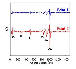 オージェ電子分光分析結果