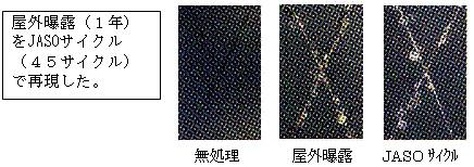 亜鉛めっき鋼板(電着塗装有り)の耐食性